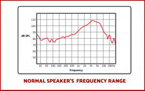 NORMAL SPEAKER FREQUENCY RESPONSE