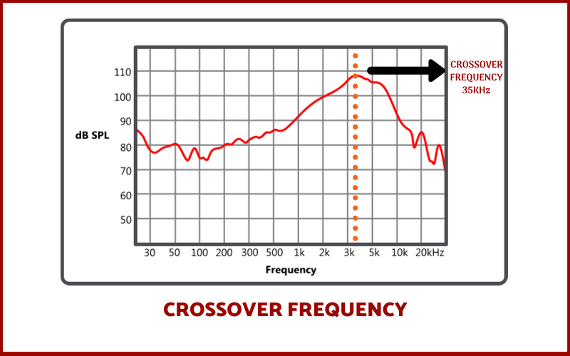 crossover frequency