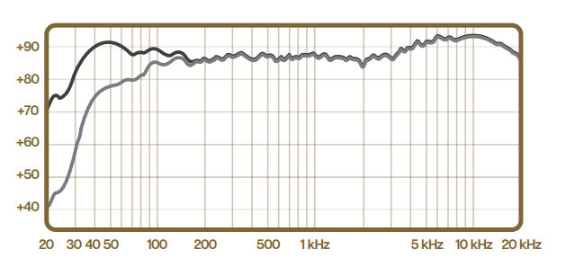 blue spark frequency response