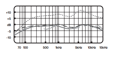 blue yeti frequency response