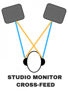 studio monitor cross-feed