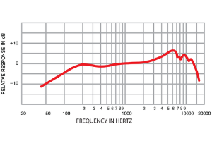 dynamic mic frequency response