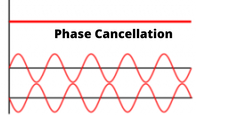 Phase Cancellation