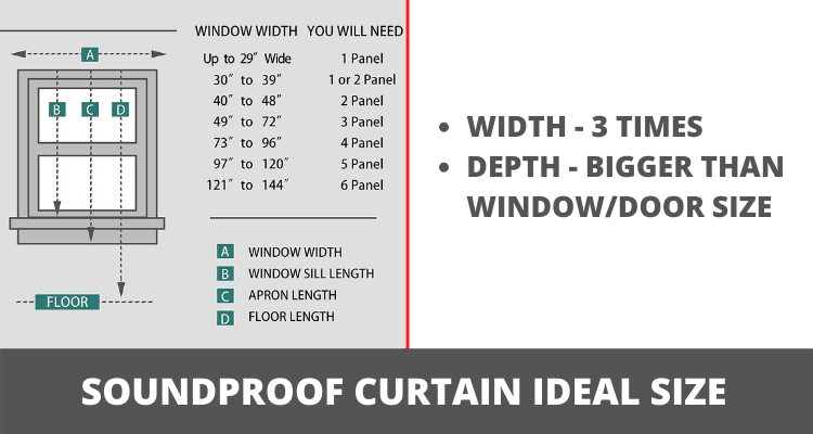 Soundproof Curtains ideal size guide